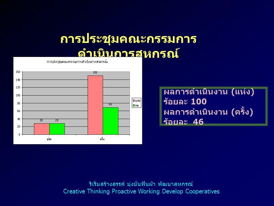 การประชุมคณะกรรมการ ดำเนินการสหกรณ์ ผลการดำเนินงาน ( แห่ง ) ร้อยละ 100 ผลการดำเนินงาน ( ครั้ง ) ร้อยละ 46 ริเริ่มสร้างสรรค์ มุ่งมั่นฟันฝ่า พัฒนาสหกรณ์ Creative Thinking Proactive Working Develop Cooperatives