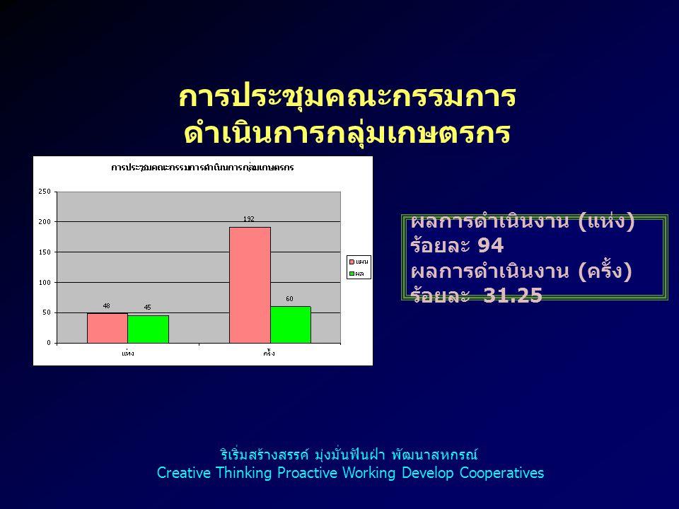 การประชุมคณะกรรมการ ดำเนินการกลุ่มเกษตรกร ผลการดำเนินงาน ( แห่ง ) ร้อยละ 94 ผลการดำเนินงาน ( ครั้ง ) ร้อยละ 31.25 ริเริ่มสร้างสรรค์ มุ่งมั่นฟันฝ่า พัฒ