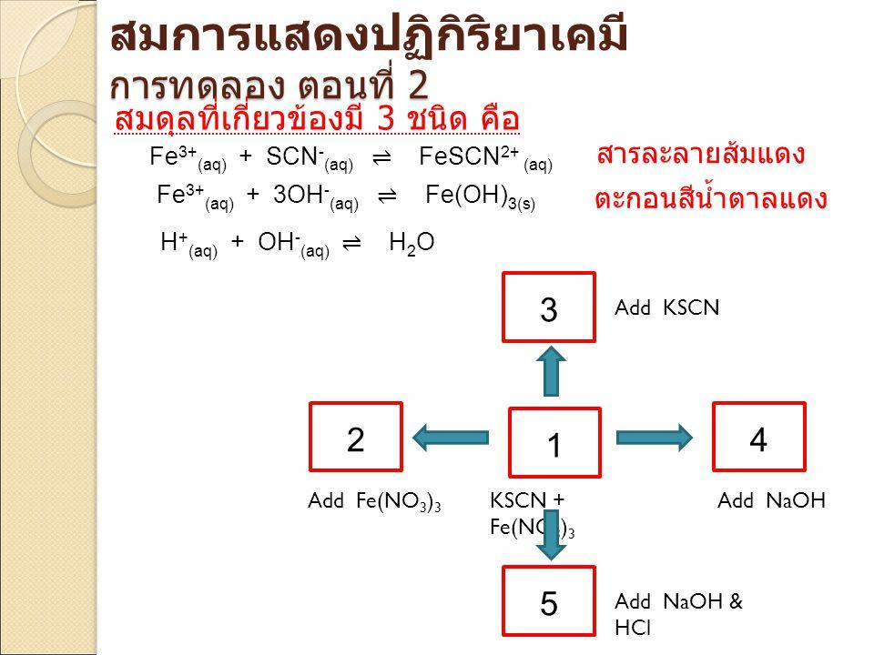 Fe 3+ (aq) + SCN - (aq) ⇌ FeSCN 2+ (aq) 1 3 2 5 4 KSCN + Fe(NO 3 ) 3 Add Fe(NO 3 ) 3 Add KSCN Add NaOH Add NaOH & HCl Fe 3+ (aq) + 3OH - (aq) ⇌ Fe(OH)