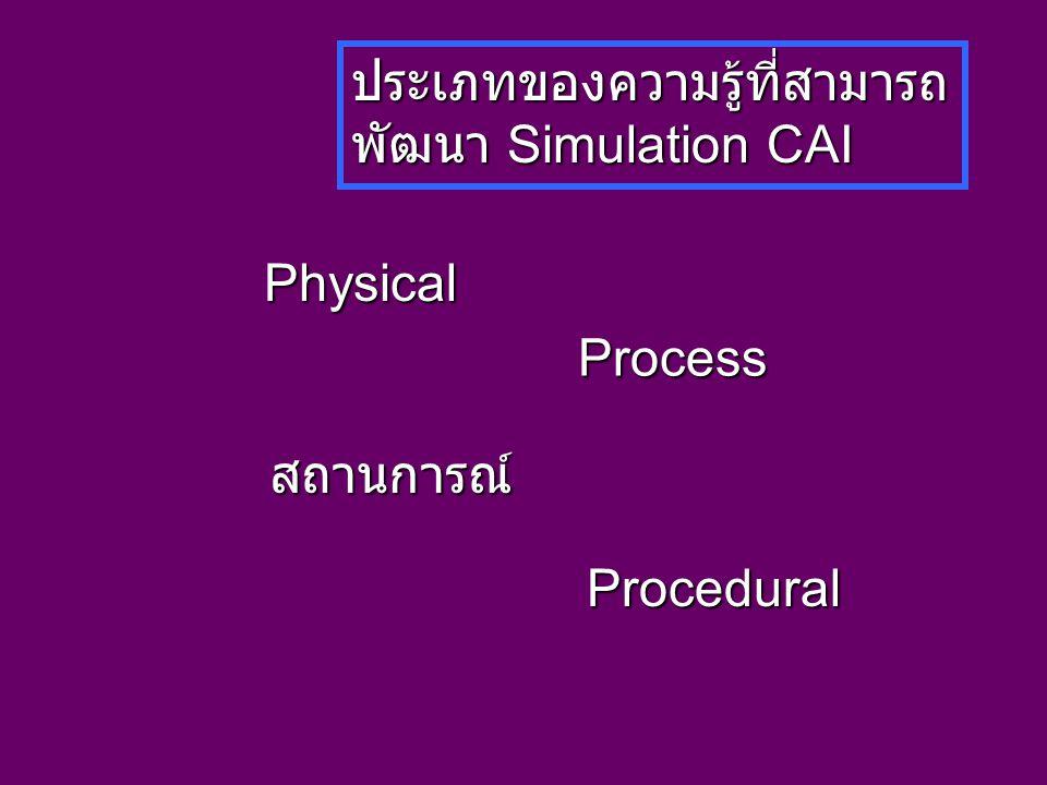 ประเภทของความรู้ที่สามารถ พัฒนา Simulation CAI Physical Process Procedural สถานการณ์