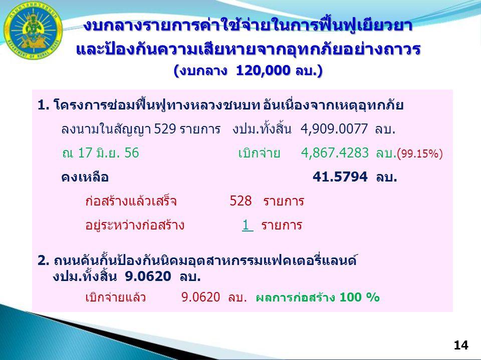 14 งบกลางรายการค่าใช้จ่ายในการฟื้นฟูเยียวยาและป้องกันความเสียหายจากอุทกภัยอย่างถาวร (งบกลาง 120,000 ลบ.) 1.