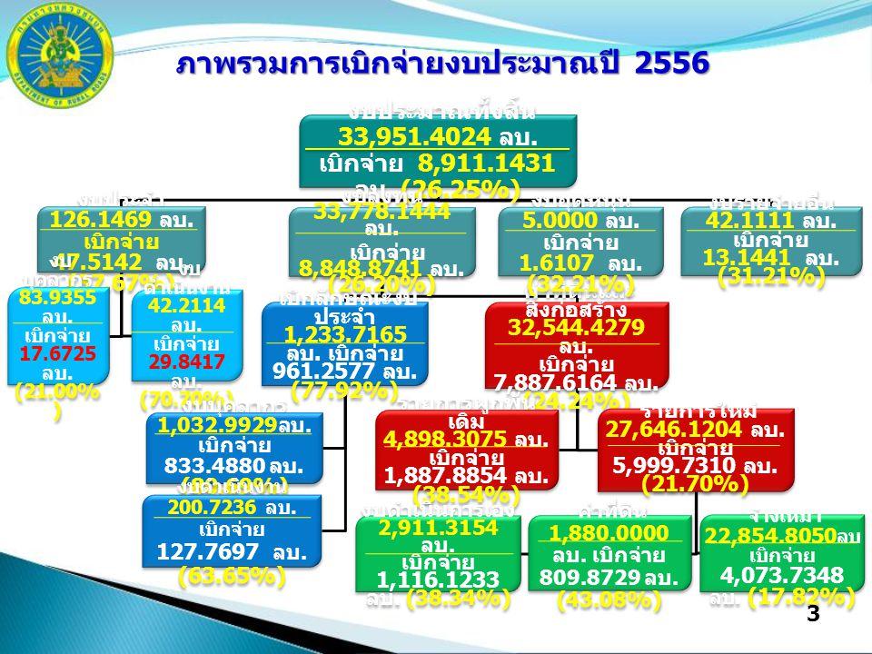 3 งบประมาณทั้งสิ้น 33,951.4024 ลบ. เบิกจ่าย 8,911.1431 ลบ.