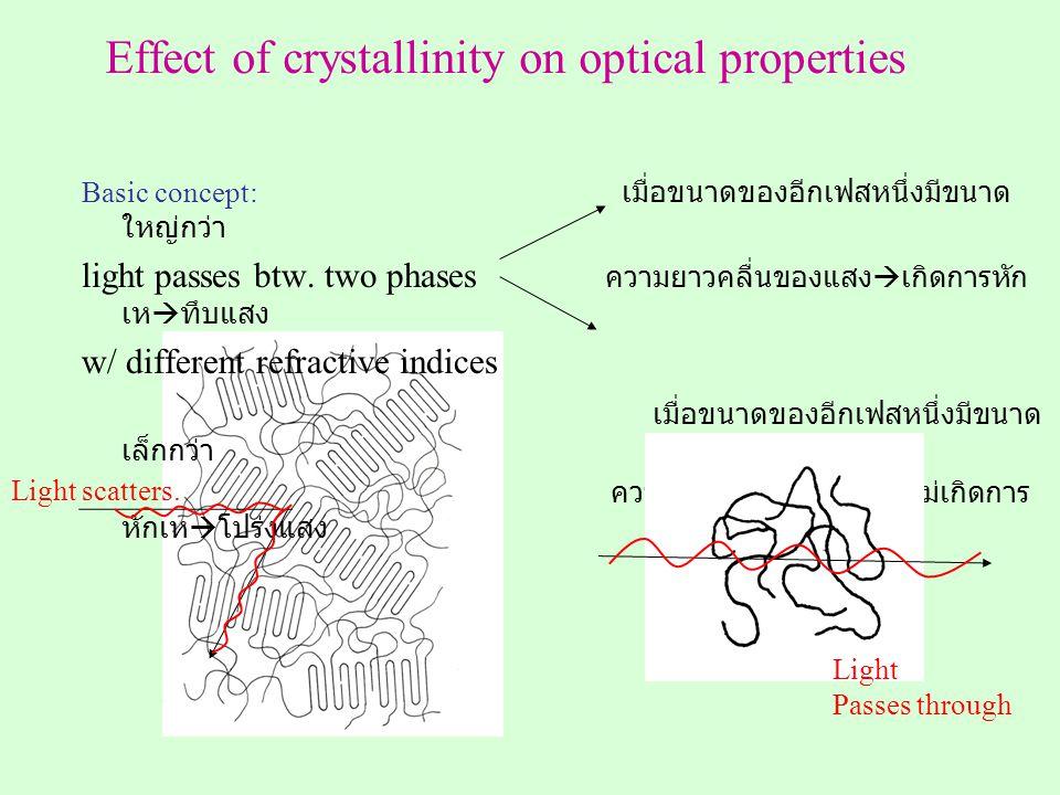 Effect of crystallinity on optical properties Basic concept: เมื่อขนาดของอีกเฟสหนึ่งมีขนาด ใหญ่กว่า light passes btw. two phases ความยาวคลื่นของแสง 