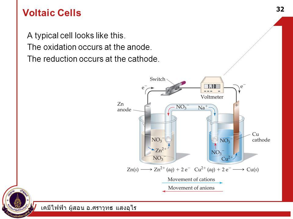 เคมีไฟฟ้า ผู้สอน อ. ศราวุทธ แสงอุไร 32 Voltaic Cells A typical cell looks like this. The oxidation occurs at the anode. The reduction occurs at the ca
