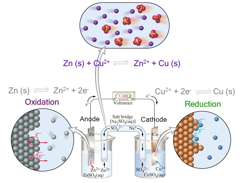 เคมีไฟฟ้า ผู้สอน อ. ศราวุทธ แสงอุไร 37 Zn (s) Zn 2+ + 2e - Cu 2+ + 2e - Cu (s) Oxidation Reduction Zn (s) + Cu 2+ Zn 2+ + Cu (s) Anode Cathode