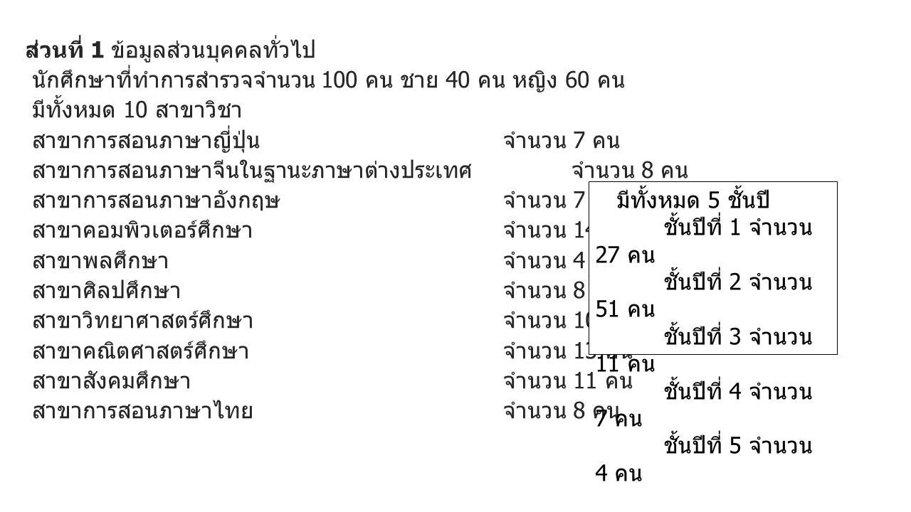 ส่วนที่ 1 ข้อมูลส่วนบุคคลทั่วไป นักศึกษาที่ทำการสำรวจจำนวน 100 คน ชาย 40 คน หญิง 60 คน มีทั้งหมด 10 สาขาวิชา สาขาการสอนภาษาญี่ปุ่น จำนวน 7 คน สาขาการสอนภาษาจีนในฐานะภาษาต่างประเทศจำนวน 8 คน สาขาการสอนภาษาอังกฤษ จำนวน 7 คน สาขาคอมพิวเตอร์ศึกษา จำนวน 14 คน สาขาพลศึกษา จำนวน 4 คน สาขาศิลปศึกษา จำนวน 8 คน สาขาวิทยาศาสตร์ศึกษา จำนวน 10 คน สาขาคณิตศาสตร์ศึกษา จำนวน 13 คน สาขาสังคมศึกษา จำนวน 11 คน สาขาการสอนภาษาไทย จำนวน 8 คน มีทั้งหมด 5 ชั้นปี ชั้นปีที่ 1 จำนวน 27 คน ชั้นปีที่ 2 จำนวน 51 คน ชั้นปีที่ 3 จำนวน 11 คน ชั้นปีที่ 4 จำนวน 7 คน ชั้นปีที่ 5 จำนวน 4 คน