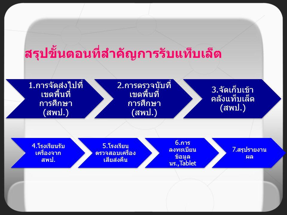 1.การจัดส่งไปที่ เขตพื้นที่ การศึกษา (สพป.) 2.การตรวจนับที่ เขตพื้นที่ การศึกษา (สพป.) 3.จัดเก็บเข้า คลังแท็บเล็ต (สพป.) 4.โรงเรียนรับ เครื่องจาก สพป.