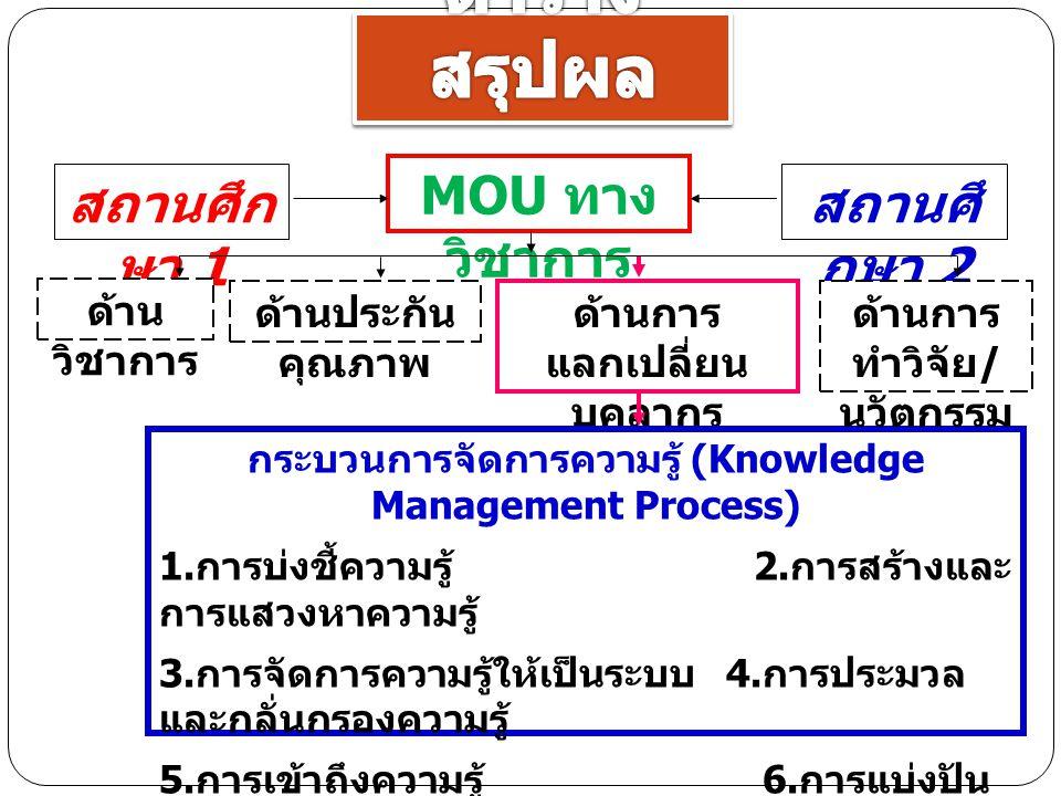 สถานศึก ษา 1 ด้านการ แลกเปลี่ยน บุคลากร กระบวนการจัดการความรู้ (Knowledge Management Process) 1.