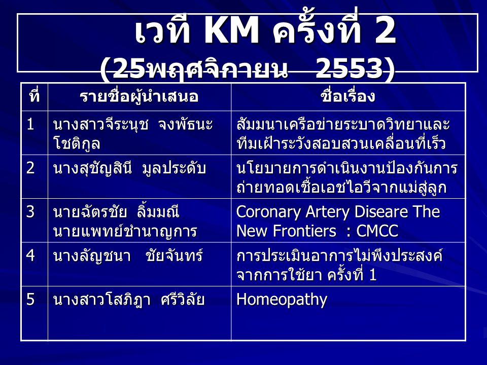 เวที KM ครั้งที่ 2 (25 พฤศจิกายน 2553) เวที KM ครั้งที่ 2 (25 พฤศจิกายน 2553) ที่รายชื่อผู้นำเสนอชื่อเรื่อง 1 นางสาวจีระนุช จงพัธนะ โชติกูล สัมมนาเครือข่ายระบาดวิทยาและ ทีมเฝ้าระวังสอบสวนเคลื่อนที่เร็ว 2 นางสุชัญสินี มูลประดับ นโยบายการดำเนินงานป้องกันการ ถ่ายทอดเชื้อเอชไอวีจากแม่สู่ลูก 3 นายฉัตรชัย ลิ้มมณี นายแพทย์ชำนาญการ Coronary Artery Diseare The New Frontiers : CMCC 4 นางลัญชนา ชัยจันทร์ การประเมินอาการไม่พึงประสงค์ จากการใช้ยา ครั้งที่ 1 5 นางสาวโสภิฎา ศรีวิลัย Homeopathy