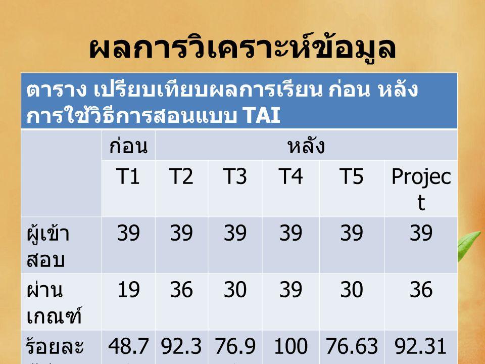 ผลการวิเคราะห์ข้อมูล ตาราง เปรียบเทียบผลการเรียน ก่อน หลัง การใช้วิธีการสอนแบบ TAI ก่อนหลัง T1T2T3T4T5Projec t ผู้เข้า สอบ 39 ผ่าน เกณฑ์ 193630393036 ร้อยละ ผู้ผ่าน เกณฑ์ 48.7 2 92.3 1 76.9 3 10076.6392.31