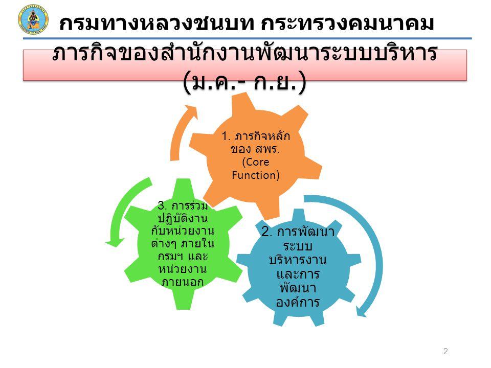 2. การพัฒนา ระบบ บริหารงาน และการ พัฒนา องค์การ 3.