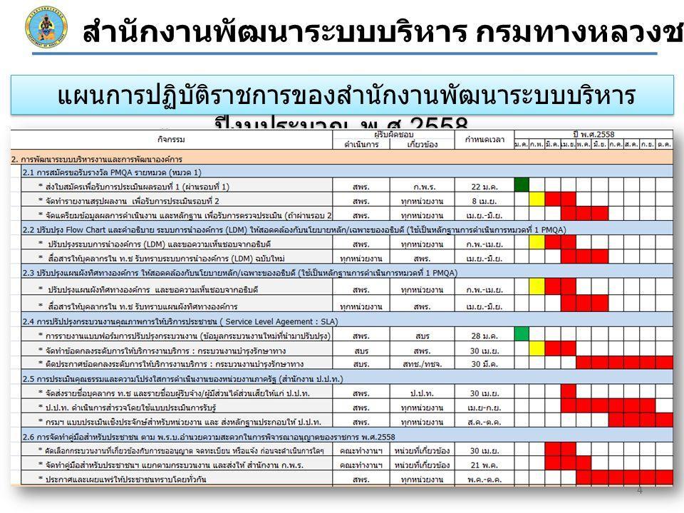 4 แผนการปฏิบัติราชการของสำนักงานพัฒนาระบบบริหาร ปีงบประมาณ พ. ศ.2558