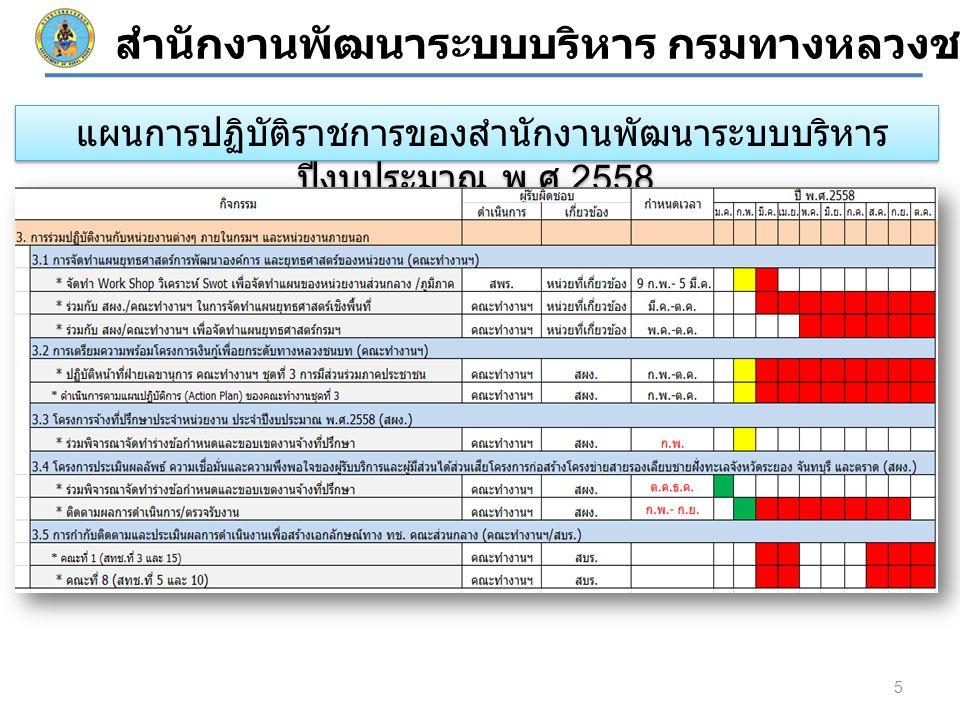 5 สำนักงานพัฒนาระบบบริหาร กรมทางหลวงชนบท แผนการปฏิบัติราชการของสำนักงานพัฒนาระบบบริหาร ปีงบประมาณ พ.