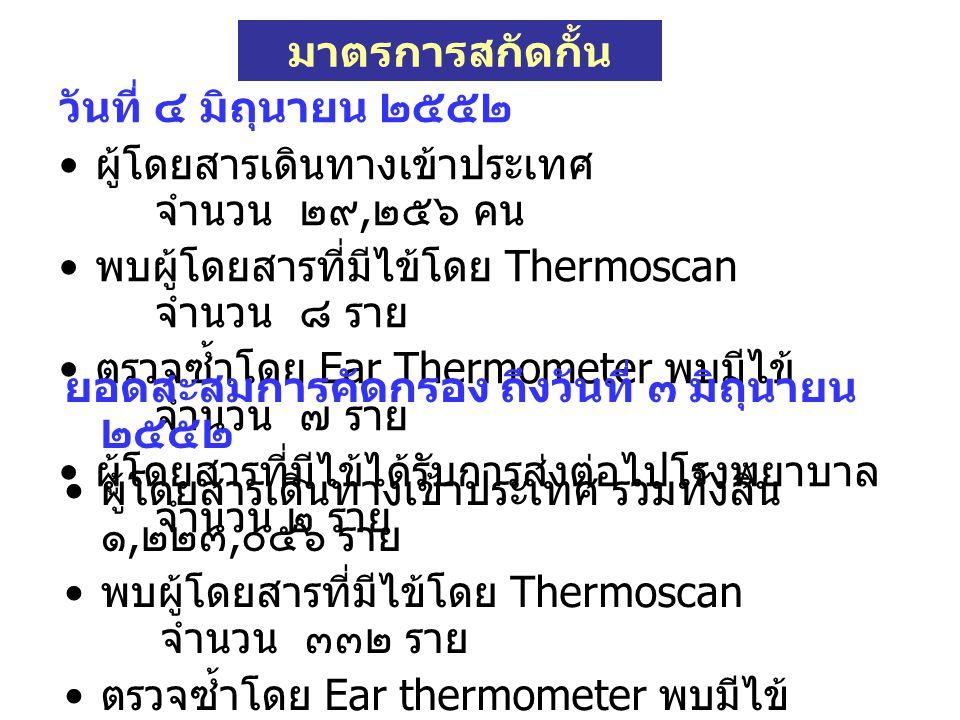 วันที่ ๔ มิถุนายน ๒๕๕๒ ผู้โดยสารเดินทางเข้าประเทศ จำนวน ๒๙, ๒๕๖ คน พบผู้โดยสารที่มีไข้โดย Thermoscan จำนวน ๘ ราย ตรวจซ้ำโดย Ear Thermometer พบมีไข้ จำนวน ๗ ราย ผู้โดยสารที่มีไข้ได้รับการส่งต่อไปโรงพยาบาล จำนวน ๒ ราย ยอดสะสมการคัดกรอง ถึงวันที่ ๓ มิถุนายน ๒๕๕๒ ผู้โดยสารเดินทางเข้าประเทศ รวมทั้งสิ้น ๑, ๒๒๓, ๐๕๖ ราย พบผู้โดยสารที่มีไข้โดย Thermoscan จำนวน ๓๓๒ ราย ตรวจซ้ำโดย Ear thermometer พบมีไข้ จำนวน ๒๕๐ ราย ผู้โดยสารที่มีไข้ได้รับการส่งต่อไปโรงพยาบาล จำนวน ๒๐ ราย มาตรการสกัดกั้น