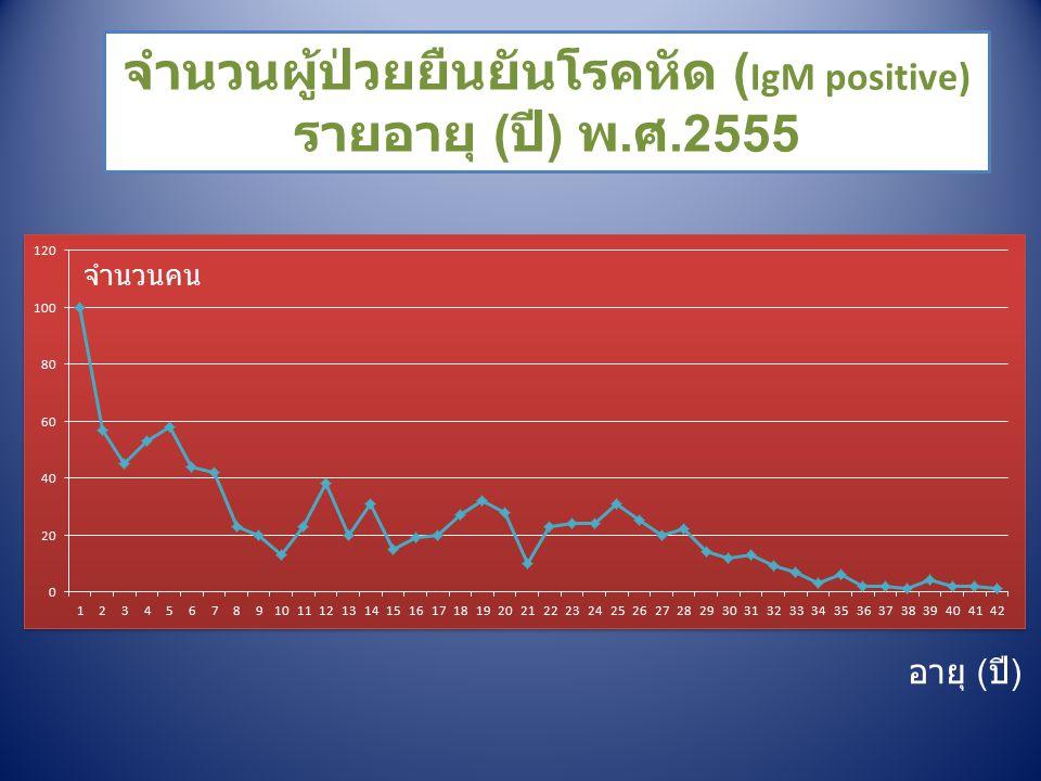 จำนวนผู้ป่วยยืนยันโรคหัด ( IgM positive) รายอายุ ( ปี ) พ. ศ.2555 จำนวนคน อายุ ( ปี )