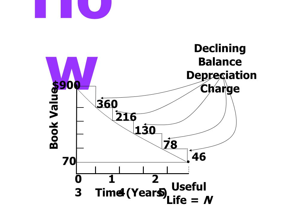 Ho w 70 0 1 2 3 4 5 Time (Years) Book Value 360 216 130 78 46 Useful Life = N Declining Balance Depreciation Charge $900