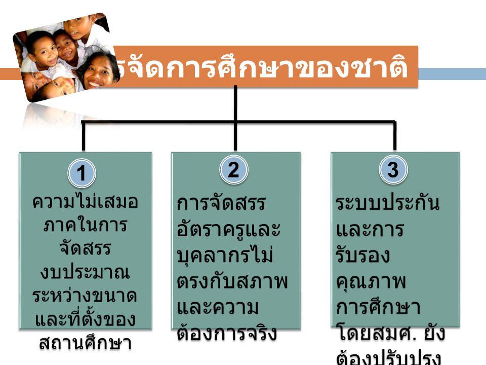 การจัดการศึกษาของชาติ 1 1 2 2 3 3