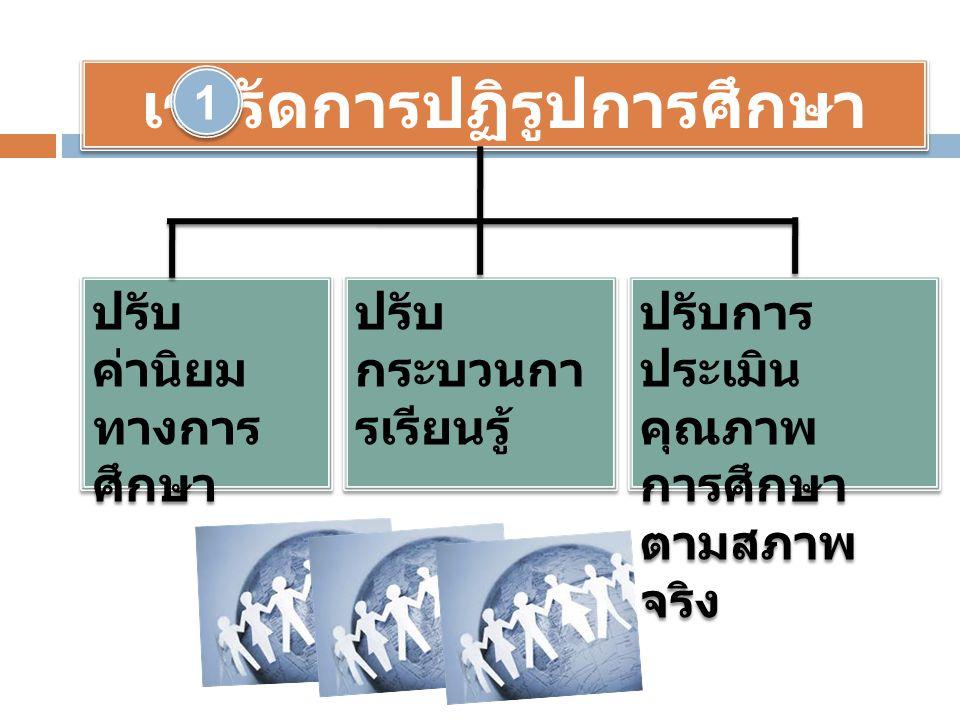 เร่งรัดการปฏิรูปการศึกษา ปรับ ค่านิยม ทางการ ศึกษา ปรับ กระบวนกา รเรียนรู้ ปรับการ ประเมิน คุณภาพ การศึกษา ตามสภาพ จริง 1 1