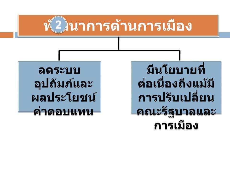 พัฒนาการด้านการเมือง 2 2