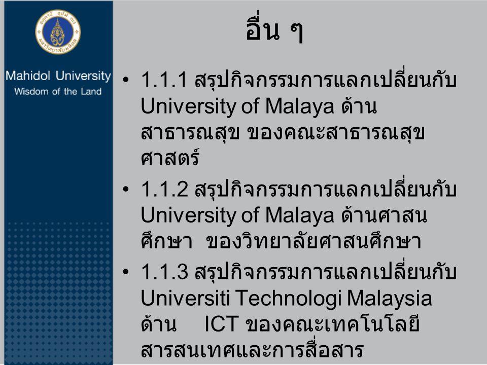อื่น ๆ 1.1.1 สรุปกิจกรรมการแลกเปลี่ยนกับ University of Malaya ด้าน สาธารณสุข ของคณะสาธารณสุข ศาสตร์ 1.1.2 สรุปกิจกรรมการแลกเปลี่ยนกับ University of Malaya ด้านศาสน ศึกษา ของวิทยาลัยศาสนศึกษา 1.1.3 สรุปกิจกรรมการแลกเปลี่ยนกับ Universiti Technologi Malaysia ด้าน ICT ของคณะเทคโนโลยี สารสนเทศและการสื่อสาร Ateneo de Manila University