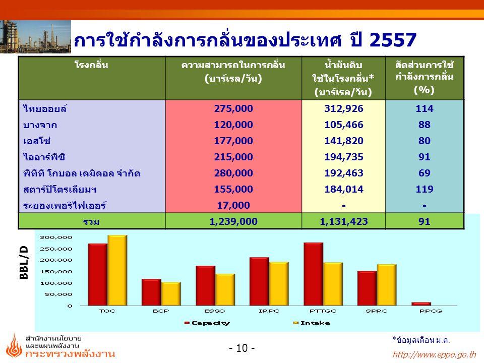 http://www.eppo.go.th การใช้กำลังการกลั่นของประเทศ ปี 2557 - 10 - BBL/D * ข้อมูลเดือน ม.