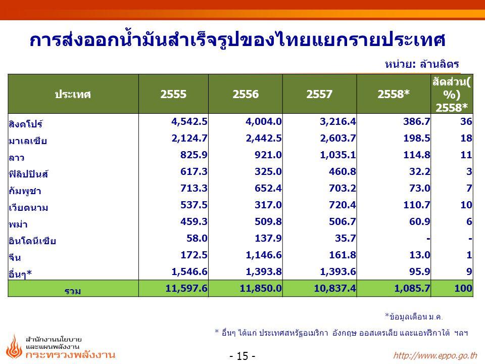 http://www.eppo.go.th หน่วย: ล้านลิตร การส่งออกน้ำมันสำเร็จรูปของไทยแยกรายประเทศ - 15 - * อื่นๆ ได้แก่ ประเทศสหรัฐอเมริกา อังกฤษ ออสเตรเลีย และแอฟริกาใต้ ฯลฯ ประเทศ2555255625572558* สัดส่วน( %) 2558* สิงคโปร์ 4,542.54,004.03,216.4386.736 มาเลเซีย 2,124.72,442.52,603.7198.518 ลาว 825.9921.01,035.1114.811 ฟิลิปปินส์ 617.3325.0460.832.23 กัมพูชา 713.3652.4703.273.07 เวียดนาม 537.5317.0720.4110.710 พม่า 459.3509.8506.760.96 อินโดนีเซีย 58.0137.935.7 -- จีน 172.51,146.6161.813.01 อื่นๆ* 1,546.61,393.81,393.695.99 รวม 11,597.611,850.010,837.41,085.7100 * ข้อมูลเดือน ม.