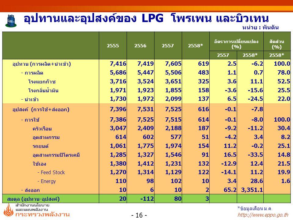 http://www.eppo.go.th อุปทานและอุปสงค์ของ LPG โพรเพน และบิวเทน 2555255625572558* อัตราการเปลี่ยนแปลง (%) สัดส่วน (%) 25572558* อุปทาน (การผลิต+นำเข้า) 7,4167,4197,6056192.5-6.2100.0 - การผลิต 5,6865,4475,5064831.10.778.0 โรงแยกก๊าซ 3,7163,5243,6513253.611.152.5 โรงกลั่นน้ำมัน 1,9711,9231,855158-3.6-15.625.5 - นำเข้า 1,7301,9722,0991376.5-24.522.0 อุปสงค์ (การใช้+ส่งออก) 7,3967,5317,525616-0.1-7.8 - การใช้ 7,3867,5257,515614-0.1-8.0100.0 ครัวเรือน 3,0472,4092,188187-9.2-11.230.4 อุตสาหกรรม 61460257751-4.23.48.2 รถยนต์ 1,0611,7751,97415411.2-0.225.1 อุตสาหกรรมปิโตรเคมี 1,2851,3271,5469116.5-33.514.8 ใช้เอง 1,3801,4121,231132-12.912.421.5 - Feed Stock 1,2701,3141,129122-14.111.219.9 - Energy 11098102103.428.61.6 - ส่งออก 106 265.23,351.1 สมดุล (อุปทาน-อุปสงค์) 20-112803 - 16 - หน่วย : พันตัน * ข้อมูลเดือน ม.