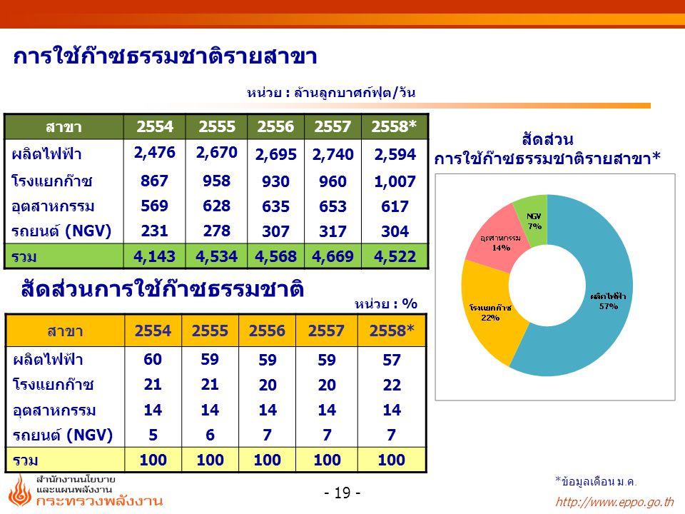 http://www.eppo.go.th หน่วย : % หน่วย : ล้านลูกบาศก์ฟุต/วัน การใช้ก๊าซธรรมชาติรายสาขา สาขา25542555255625572558* ผลิตไฟฟ้า 6059 57 โรงแยกก๊าซ21 20 22 อุตสาหกรรม 14 รถยนต์ (NGV) 56 777 รวม 100 - 19 - สัดส่วนการใช้ก๊าซธรรมชาติ สาขา25542555255625572558* ผลิตไฟฟ้า 2,4762,670 2,6952,7402,594 โรงแยกก๊าซ867958 9309601,007 อุตสาหกรรม569628 635653617 รถยนต์ (NGV)231278 307317304 รวม4,1434,534 4,5684,6694,522 * ข้อมูลเดือน ม.