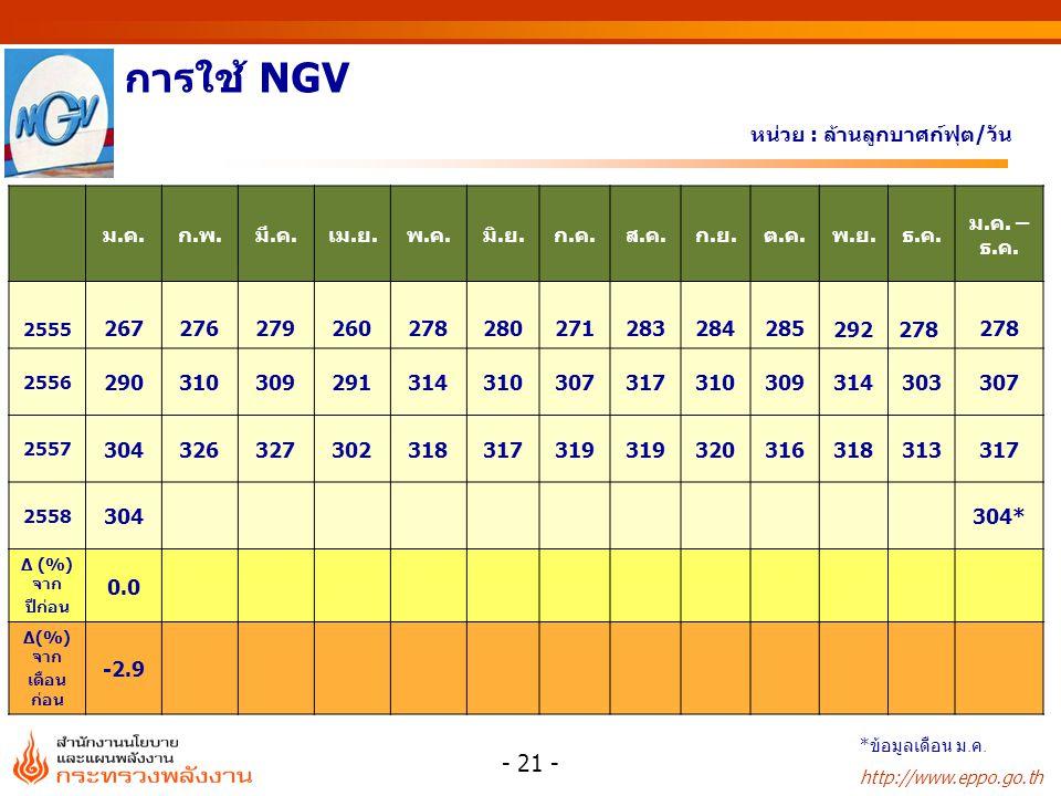 http://www.eppo.go.th หน่วย : ล้านลูกบาศก์ฟุต/วัน การใช้ NGV ม.ค.ก.พ.มี.ค.เม.ย.พ.ค.มิ.ย.ก.ค.ส.ค.ก.ย.ต.ค.พ.ย.ธ.ค.