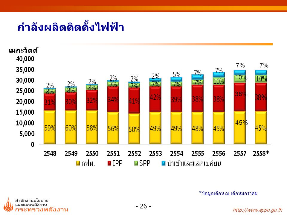 http://www.eppo.go.th กำลังผลิตติดตั้งไฟฟ้า - 26 - เมกะวัตต์ * ข้อมูลเดือน ณ เดือนมกราคม 7% 10% 38% 45% 7%