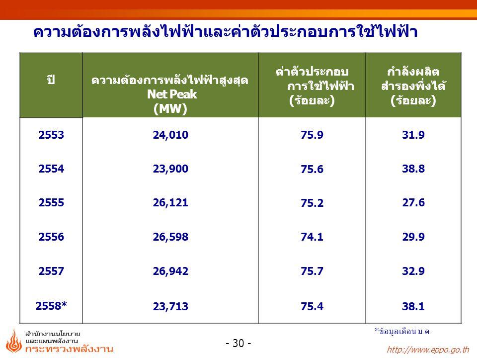 http://www.eppo.go.th ความต้องการพลังไฟฟ้าและค่าตัวประกอบการใช้ไฟฟ้า ปีความต้องการพลังไฟฟ้าสูงสุด Net Peak (MW) ค่าตัวประกอบ การใช้ไฟฟ้า (ร้อยละ) กำลังผลิต สำรองพึ่งได้ (ร้อยละ) 255324,010 75.9 31.9 255423,900 75.6 38.8 255526,121 75.2 27.6 255626,598 74.1 29.9 255726,942 75.7 32.9 2558* 23,71375.438.1 - 30 - * ข้อมูลเดือน ม.