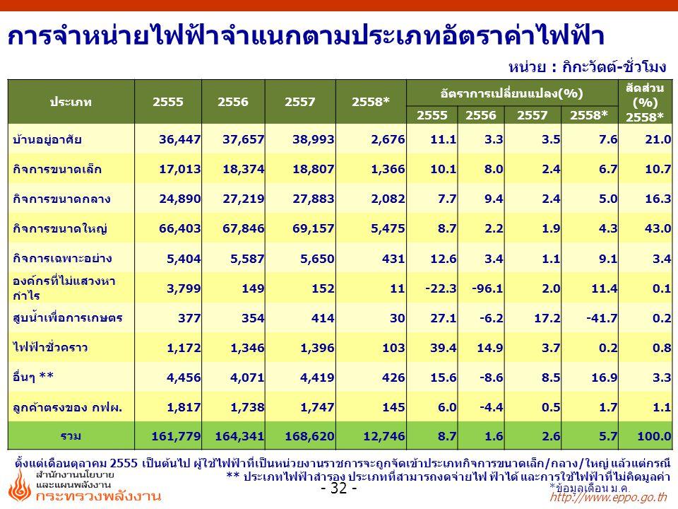 http://www.eppo.go.th หน่วย : กิกะวัตต์-ชั่วโมง ตั้งแต่เดือนตุลาคม 2555 เป็นต้นไป ผู้ใช้ไฟฟ้าที่เป็นหน่วยงานราชการจะถูกจัดเข้าประเภทกิจการขนาดเล็ก/กลาง/ใหญ่ แล้วแต่กรณี ** ประเภทไฟฟ้าสำรอง ประเภทที่สามารถงดจ่ายไฟ ฟ้าได้ และการใช้ไฟฟ้าที่ไม่คิดมูลค่า ประเภท2555255625572558* อัตราการเปลี่ยนแปลง(%) สัดส่วน (%) 2558* 2555255625572558* บ้านอยู่อาศัย 36,447 37,65738,9932,67611.13.33.57.621.0 กิจการขนาดเล็ก 17,013 18,37418,8071,36610.18.02.46.710.7 กิจการขนาดกลาง 24,890 27,21927,8832,0827.79.42.45.016.3 กิจการขนาดใหญ่ 66,403 67,84669,1575,4758.72.21.94.343.0 กิจการเฉพาะอย่าง 5,404 5,5875,65043112.63.41.19.13.4 องค์กรที่ไม่แสวงหา กำไร 3,799 14915211-22.3-96.12.011.40.1 สูบน้ำเพื่อการเกษตร 377 354 41430 27.1-6.2 17.2-41.70.2 ไฟฟ้าชั่วคราว 1,172 1,3461,39610339.414.93.70.20.8 อื่นๆ ** 4,456 4,0714,41942615.6-8.68.516.93.3 ลูกค้าตรงของ กฟผ.