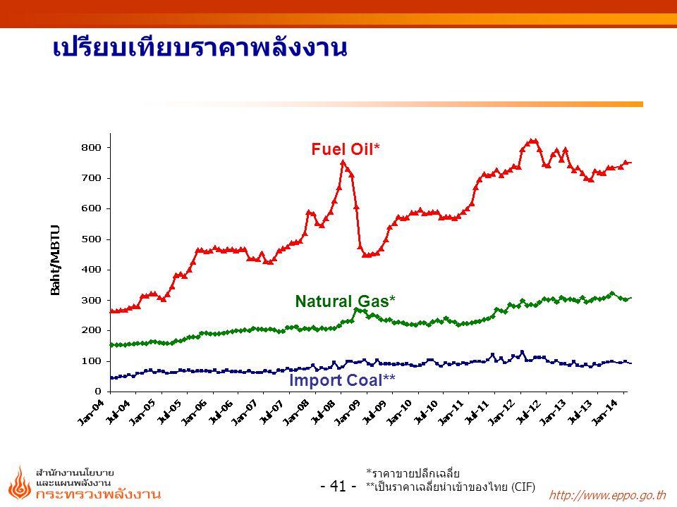 http://www.eppo.go.th เปรียบเทียบราคาพลังงาน Fuel Oil* Natural Gas* Import Coal** * ราคาขายปลีกเฉลี่ย ** เป็นราคาเฉลี่ยนำเข้าของไทย (CIF) - 41 -