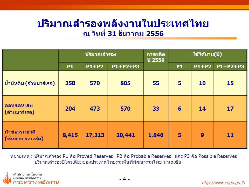 http://www.eppo.go.th ปริมาณสำรองพลังงานในประเทศไทย ณ วันที่ 31 ธันวาคม 2556 - 4 - ปริมาณสำรองการผลิต ปี 2556 ใช้ได้นาน(ปี) P1P1+P2P1+P2+P3P1P1+P2P1+P2+P3 น้ำมันดิบ (ล้านบาร์เรล) 2585708055551015 คอนแดนเสท (ล้านบาร์เรล) 2044735703361417 ก๊าซธรรมชาติ (พันล้าน ล.บ.ฟุต) 8,41517,21320,4411,8465911 หมายเหตุ : ปริมาณสำรอง P1 คือ Proved Reserves P2 คือ Probable Reserves และ P3 คือ Possible Reserves ปริมาณสำรองปิโตรเลียมของประเทศไทยรวมพื้นที่พัฒนาร่วมไทย-มาเลเซีย