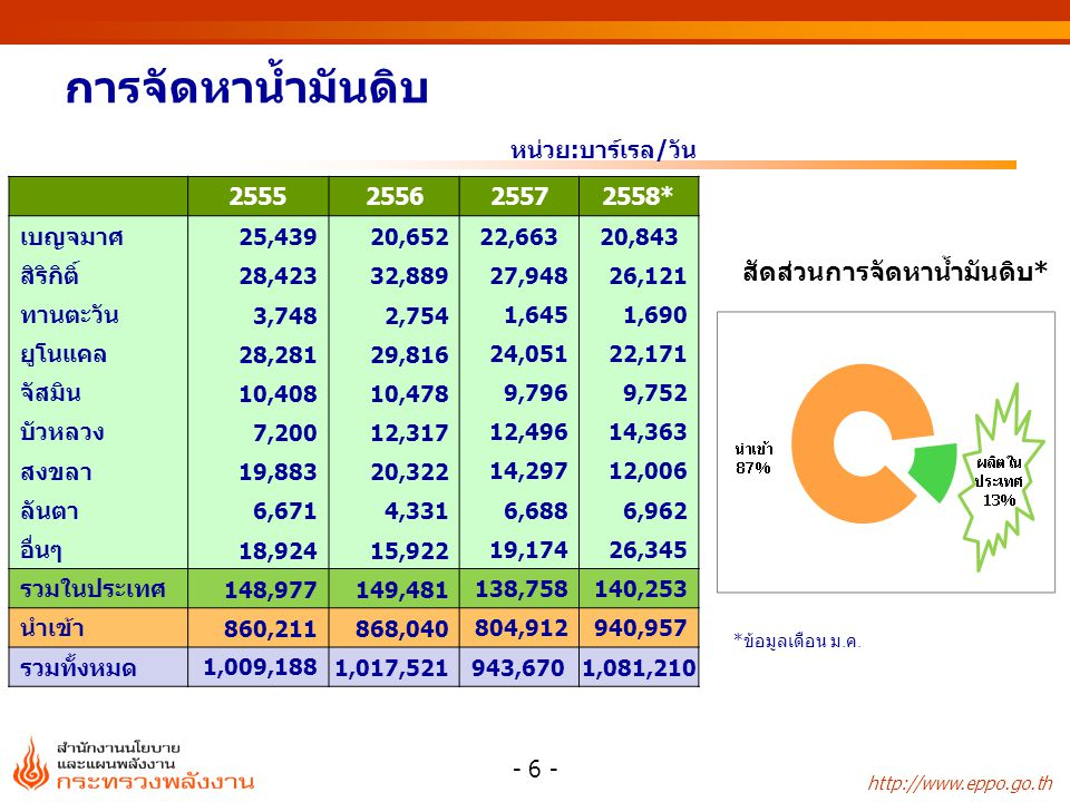 http://www.eppo.go.th กำลังผลิตติดตั้งไฟฟ้า ณ เดือนมกราคม 2558 - 27 - IPP (12,742 MW) IPP EGAT นำเข้าและแลกเปลี่ยน SPP (2,405 MW) (3,637 MW) (15,482 MW) (13,166 MW) รวมทั้งสิ้น 34,690 MW