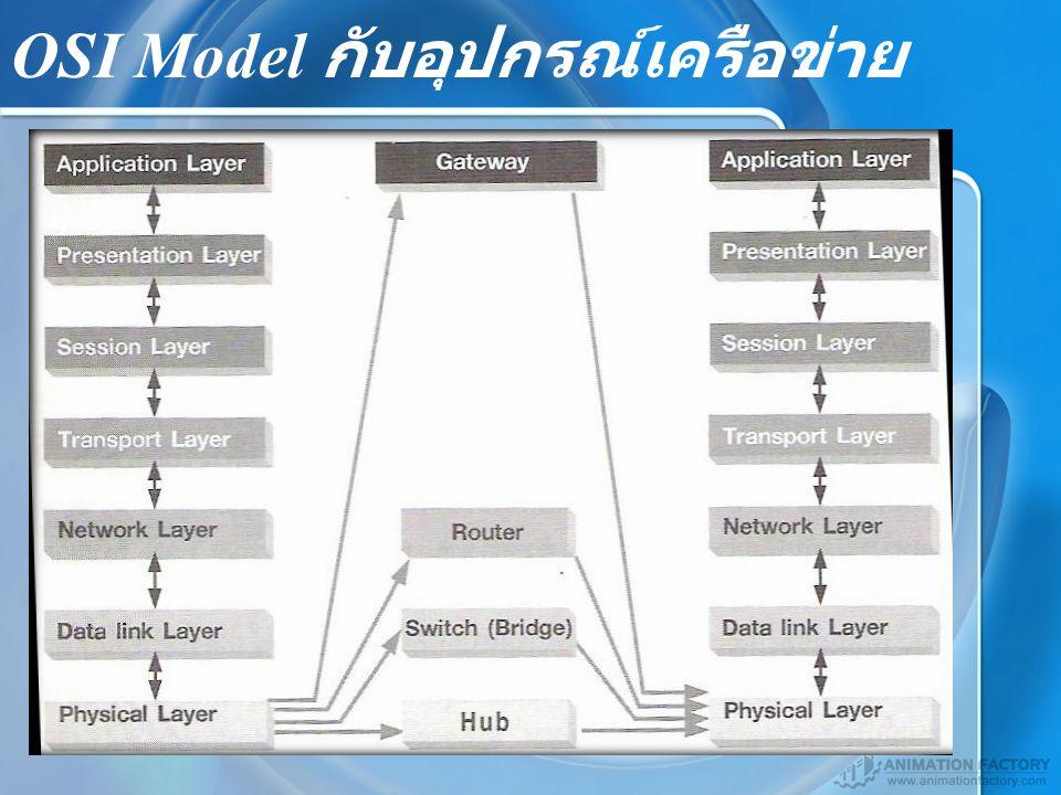 OSI Model กับอุปกรณ์เครือข่าย