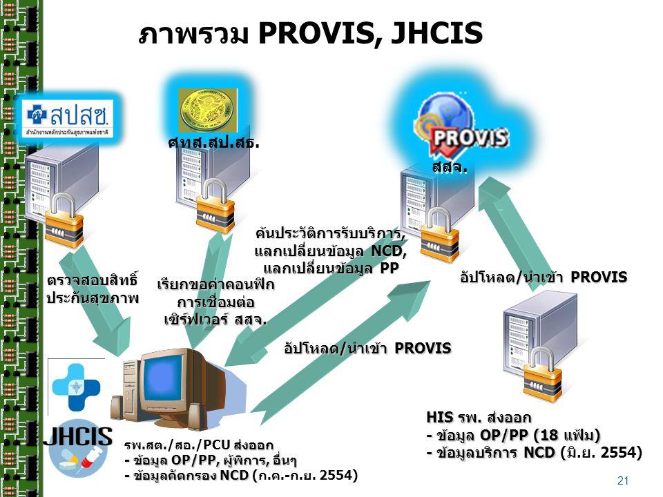 21 ส่งออก - ข้อมูล OP/PP, ผู้พิการ, อื่นๆ รพ.สต./สอ./PCU ส่งออก - ข้อมูล OP/PP, ผู้พิการ, อื่นๆ - ข้อมูลคัดกรอง NCD - ข้อมูลคัดกรอง NCD (ก.ค.-ก.ย.