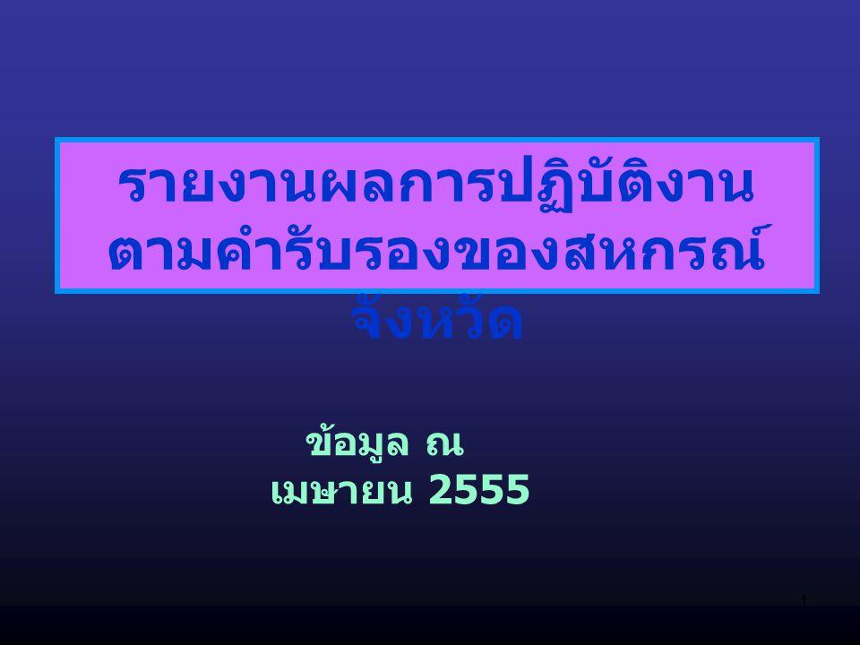1 รายงานผลการปฏิบัติงาน ตามคำรับรองของสหกรณ์ จังหวัด ข้อมูล ณ เมษายน 2555