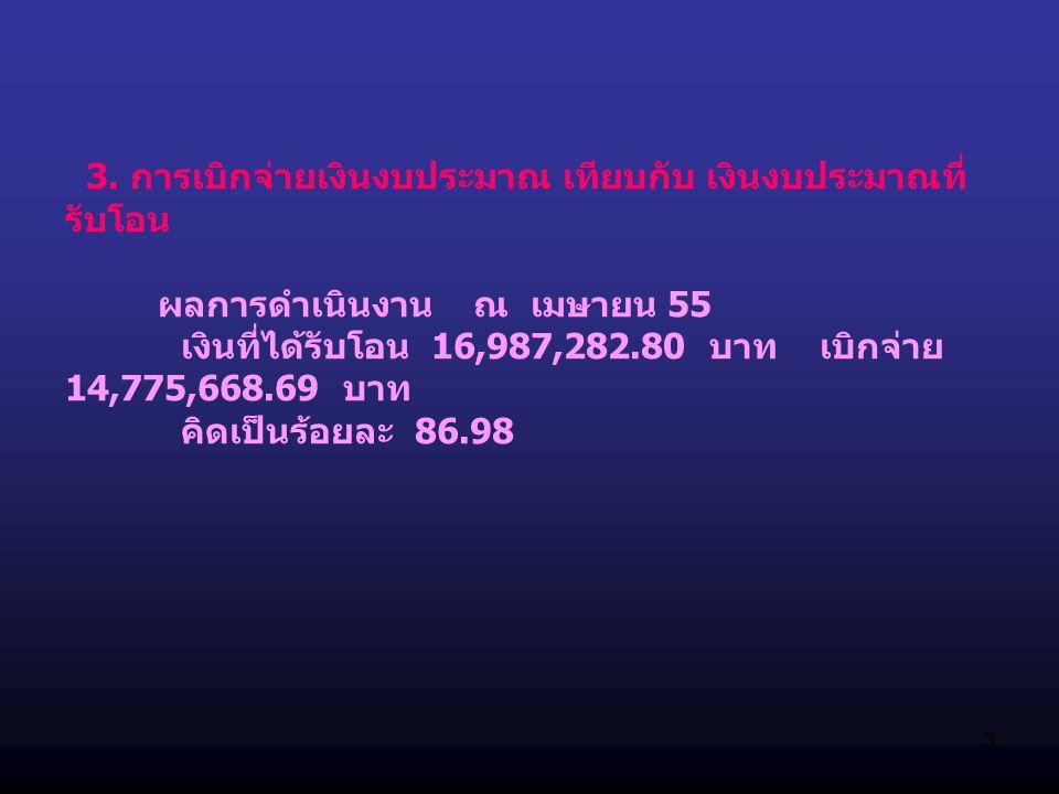 3 3. การเบิกจ่ายเงินงบประมาณ เทียบกับ เงินงบประมาณที่ รับโอน ผลการดำเนินงาน ณ เมษายน 55 เงินที่ได้รับโอน 16,987,282.80 บาท เบิกจ่าย 14,775,668.69 บาท