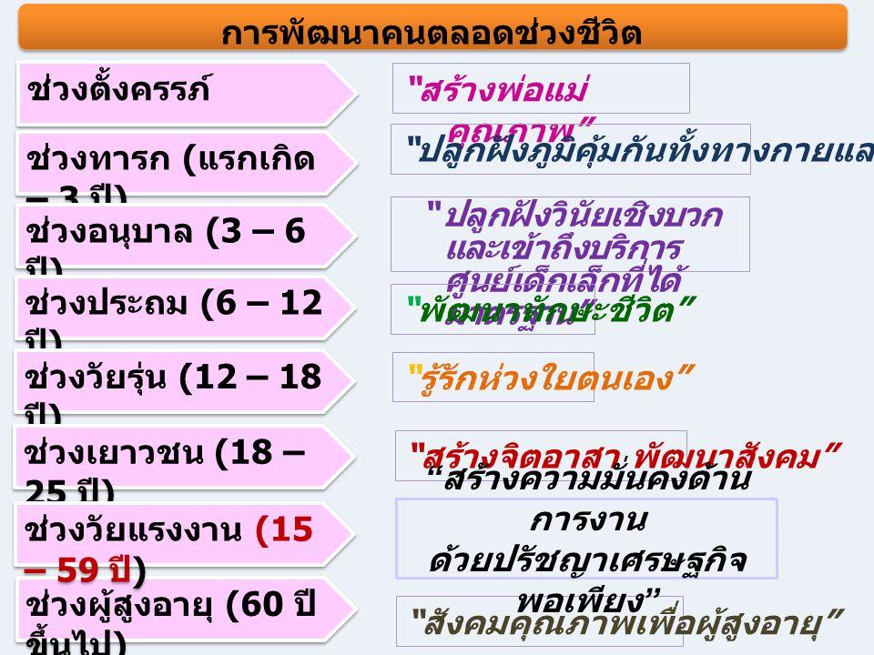 การพัฒนาคนตลอดช่วงชีวิต ช่วงตั้งครรภ์ ช่วงทารก ( แรกเกิด – 3 ปี ) ช่วงอนุบาล (3 – 6 ปี ) ช่วงประถม (6 – 12 ปี ) ช่วงวัยรุ่น (12 – 18 ปี ) ช่วงเยาวชน (18 – 25 ปี ) สร้างพ่อแม่ คุณภาพ ปลูกฝังภูมิคุ้มกันทั้งทางกายและใจ ปลูกฝังวินัยเชิงบวก และเข้าถึงบริการ ศูนย์เด็กเล็กที่ได้ มาตรฐาน พัฒนาทักษะชีวิต รู้รักห่วงใยตนเอง สร้างจิตอาสา พัฒนาสังคม ช่วงผู้สูงอายุ (60 ปี ขึ้นไป ) สังคมคุณภาพเพื่อผู้สูงอายุ ช่วงวัยแรงงาน (15 – 59 ปี ) สร้างความมั่นคงด้าน การงาน ด้วยปรัชญาเศรษฐกิจ พอเพียง