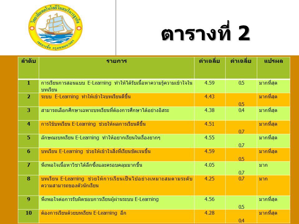 ตารางที่ 2 ลำดับรายการค่าเฉลี่ย แปรผล 1 การเรียนการสอนแบบ E-Learning ทำให้ได้รับเนื้อหาความรู้ความเข้าใจใน บทเรียน 4.59 0.5 มากที่สุด 2 ระบบ E-Learnin