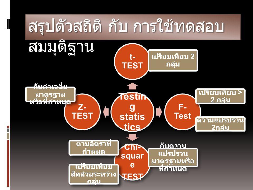 สรุปตัวสถิติ กับ การใช้ทดสอบ สมมุติฐาน Testin g statis tics t- TEST F- Test Chi- squar e TEST Z- TEST เปรียบเทียบ 2 กลุ่ม กับค่าเฉลี่ย มาตรฐาน หรือที่
