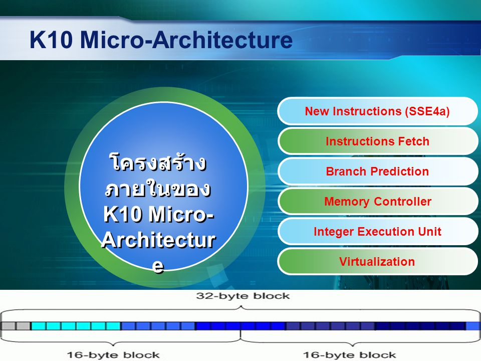 K10 Micro-Architecture Instructions Fetch Branch Prediction Memory Controller Integer Execution Unit Virtualization โครงสร้าง ภายในของ K10 Micro- Arch