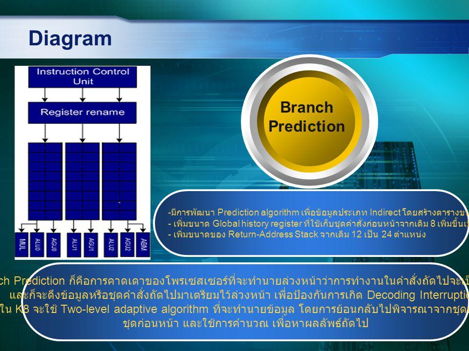 Diagram Branch Prediction Branch Prediction ก็คือการคาดเดาของโพรเซสเซอร์ที่จะทำนายล่วงหน้าว่าการทำงานในคำสั่งถัดไปจะเป็นอย่างไร และก็จะดึงข้อมูลหรือชุ