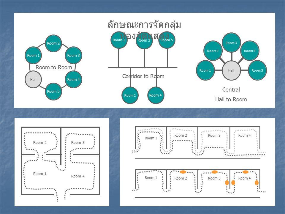 Room 3 Room 1Room 5 Room 4 Room 2 ลักษณะการจัดกลุ่ม ห้องจัดแสดง Room to Room Corridor to Room Central Hall to Room Room 1 Room 2Room 3 Room 4 Room 1 Room 2Room 3Room 4 Room 1 Room 2Room 3Room 4