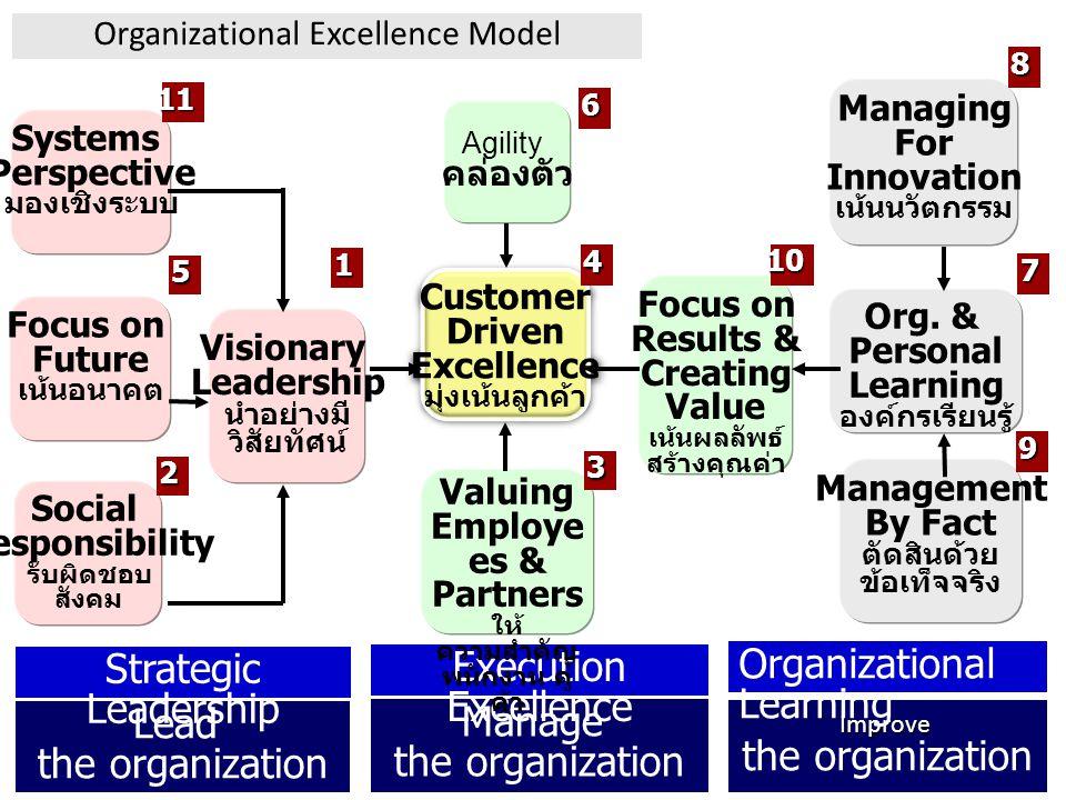 Lead the organization Manage the organization Improve Strategic Leadership Execution Excellence Organizational Learning Customer Driven Excellence มุ่งเน้นลูกค้า Customer Driven Excellence มุ่งเน้นลูกค้า Focus on Results & Creating Value เน้นผลลัพธ์ สร้างคุณค่า Systems Perspective มองเชิงระบบ Focus on Future เน้นอนาคต Social Responsibility รับผิดชอบ สังคม Visionary Leadership นำอย่างมี วิสัยทัศน์ Agility คล่องตัว Valuing Employe es & Partners ให้ ความสำคัญ พนักงาน คู่ ค้า Managing For Innovation เน้นนวัตกรรม Org.