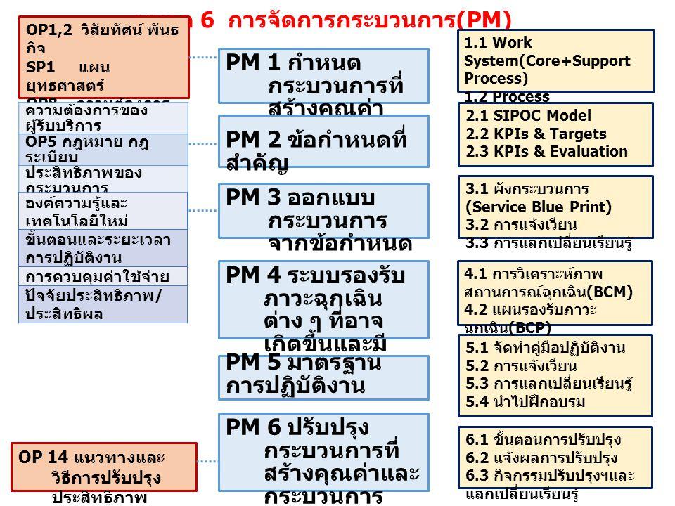 PM 1 กำหนด กระบวนการที่ สร้างคุณค่า หมวด 6 การจัดการกระบวนการ (PM) PM 2 ข้อกำหนดที่ สำคัญ PM 3 ออกแบบ กระบวนการ จากข้อกำหนด PM 4 ระบบรองรับ ภาวะฉุกเฉิน ต่าง ๆ ที่อาจ เกิดขึ้นและมี ผลกระทบ PM 5 มาตรฐาน การปฏิบัติงาน PM 6 ปรับปรุง กระบวนการที่ สร้างคุณค่าและ กระบวนการ สนับสนุน OP1,2 วิสัยทัศน์ พันธ กิจ SP1 แผน ยุทธศาสตร์ OP8 ความต้องการ ของผู้รับบริการ และผู้มีส่วนได้ ส่วนเสีย ความต้องการของ ผู้รับบริการ OP5 กฎหมาย กฎ ระเบียบ ประสิทธิภาพของ กระบวนการ ความคุ้มค่าและการลด ต้นทุน องค์ความรู้และ เทคโนโลยีใหม่ ขั้นตอนและระยะเวลา การปฏิบัติงาน การควบคุมค่าใช้จ่าย ปัจจัยประสิทธิภาพ / ประสิทธิผล OP 14 แนวทางและ วิธีการปรับปรุง ประสิทธิภาพ 1.1 Work System(Core+Support Process) 1.2 Process Classification 6.1 ขั้นตอนการปรับปรุง 6.2 แจ้งผลการปรับปรุง 6.3 กิจกรรมปรับปรุงฯและ แลกเปลี่ยนเรียนรู้ 5.1 จัดทำคู่มือปฏิบัติงาน 5.2 การแจ้งเวียน 5.3 การแลกเปลี่ยนเรียนรู้ 5.4 นำไปฝึกอบรม 4.1 การวิเคราะห์ภาพ สถานการณ์ฉุกเฉิน (BCM) 4.2 แผนรองรับภาวะ ฉุกเฉิน (BCP) 3.1 ผังกระบวนการ (Service Blue Print) 3.2 การแจ้งเวียน 3.3 การแลกเปลี่ยนเรียนรู้ 2.1 SIPOC Model 2.2 KPIs & Targets 2.3 KPIs & Evaluation