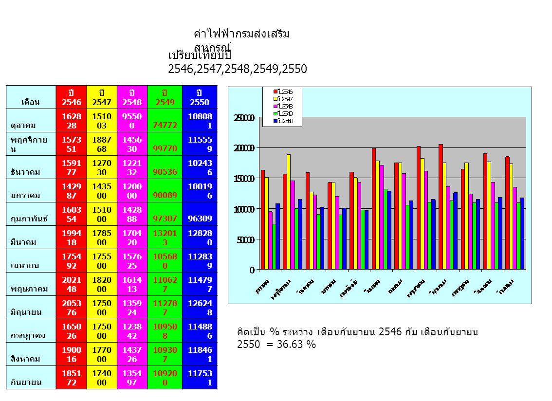 ค่าไฟฟ้ากรมส่งเสริม สหกรณ์ เปรียบเทียบปี 2546,2547,2548,2549,2550 เดือน ปี 2546 ปี 2547 ปี 2548 ปี 2549 ปี 2550 ตุลาคม 1628 28 1510 03 9550 074772 108