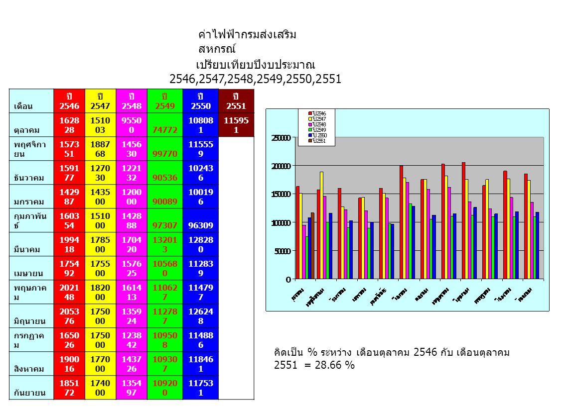 ค่าไฟฟ้ากรมส่งเสริม สหกรณ์ เปรียบเทียบปีงบประมาณ 2546,2547,2548,2549,2550,2551 คิดเป็น % ระหว่าง เดือนตุลาคม 2546 กับ เดือนตุลาคม 2551 = 28.66 % เดือน