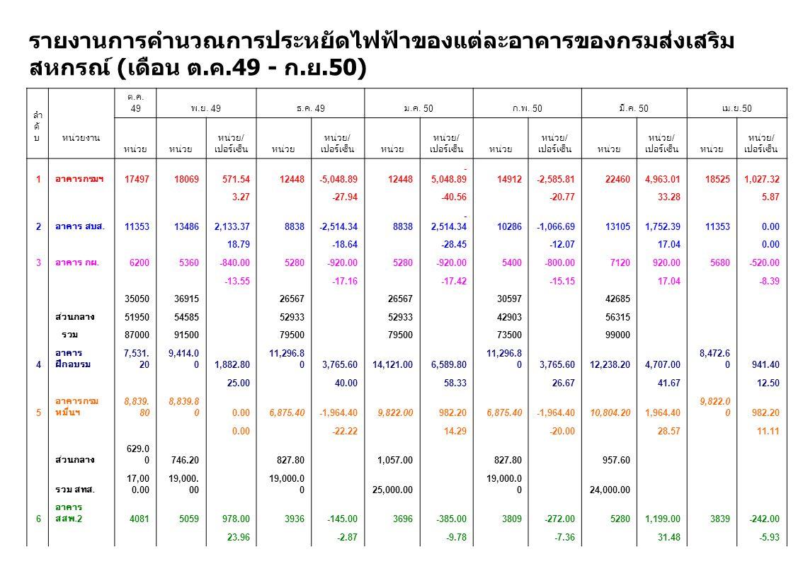 รายงานการคำนวณการประหยัดไฟฟ้าของแต่ละอาคารของกรมส่งเสริม สหกรณ์ ( เดือน ต. ค.49 - ก. ย.50) ลำ ดั บ หน่วยงาน ต. ค. 49 พ. ย. 49 ธ. ค. 49 ม. ค. 50 ก. พ.